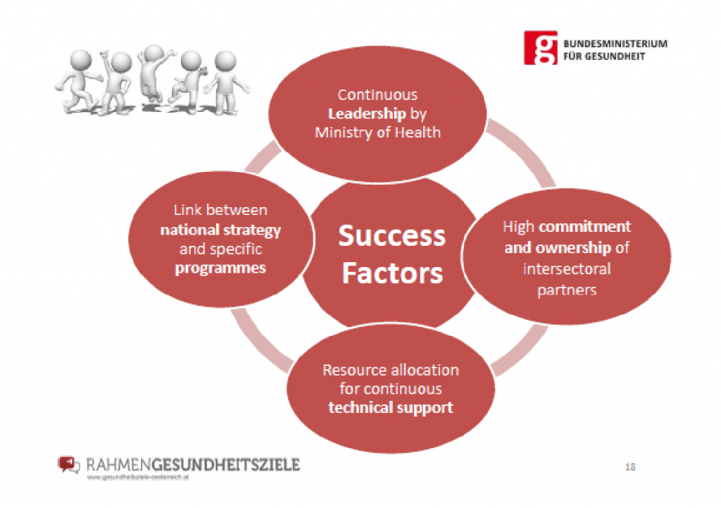 3 Success factors