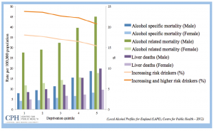 figure-2-the-proportion-of-increasing-and-higher-risk-drinkers-declines