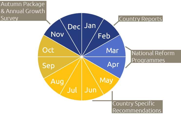 The European Semester cycle