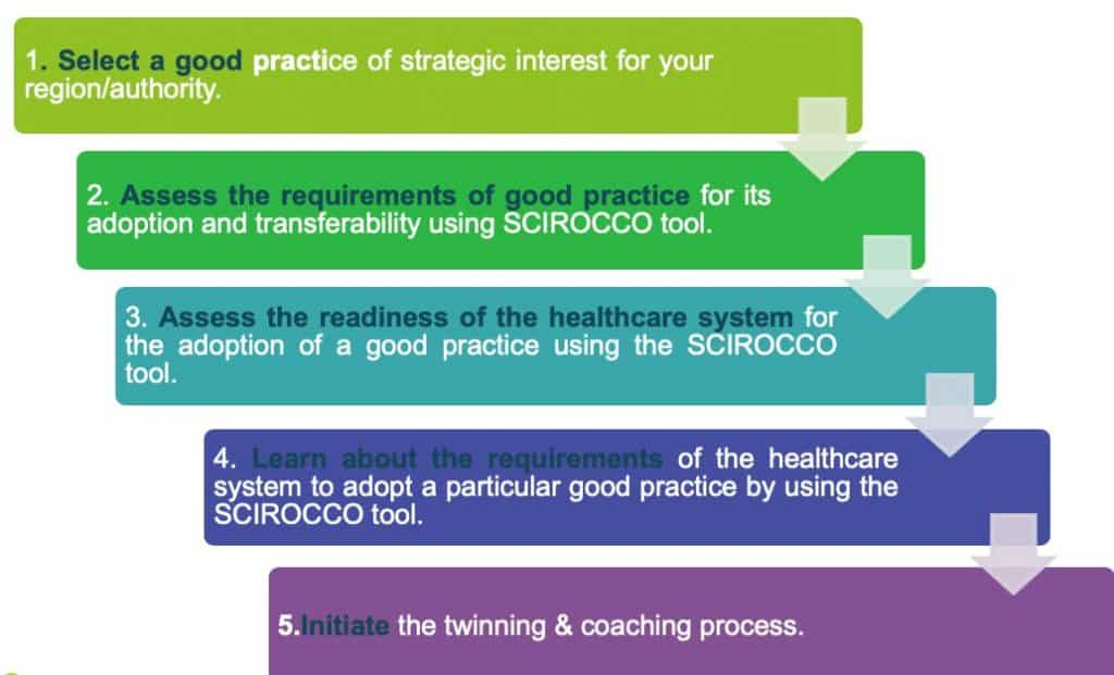 SCIROCCO methodology for twinning and coaching