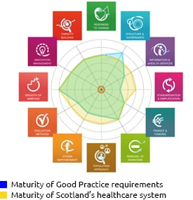 Comparison of maturity requirements of Good Practice with maturity of Scotland's healthcare system