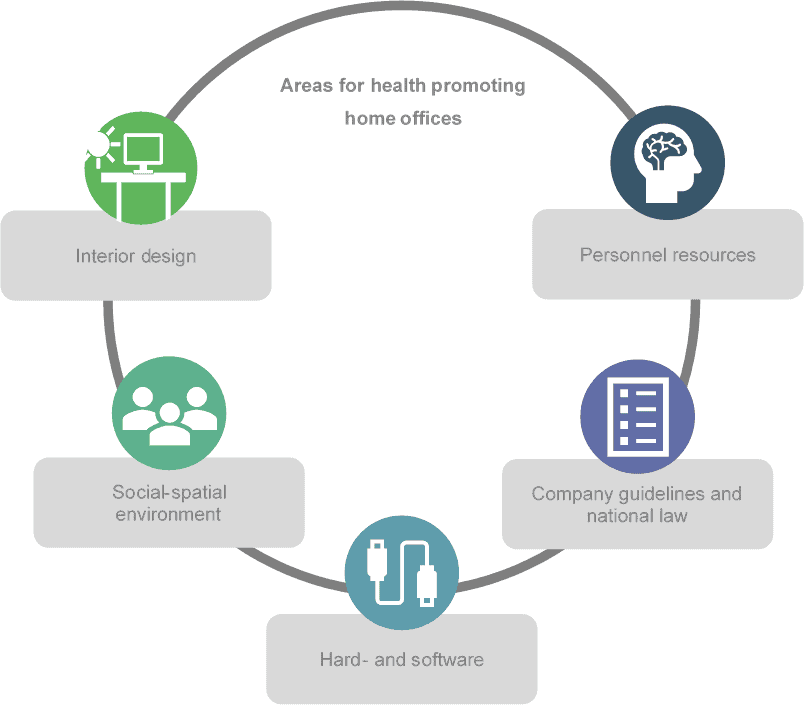 Areas for health promoting home offices