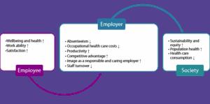 Grafika przedstawiająca korzyści płynące z inwestowania w zdrowie, dobre samopoczucie i partycypację pracowników dla pracowników, pracodawców i społeczeństwa