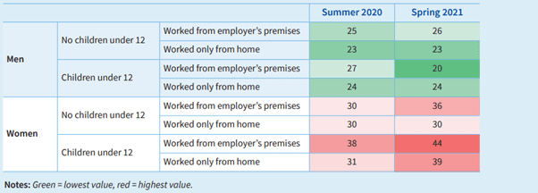 Living, working and COVID-19 e-survey Table_ parents reporting they are too tired after work to do household jobs
