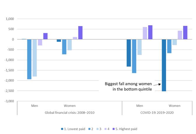 Asuminen, työskentely ja COVID-19-sähköinen kysely: Työllisyyden muutokset (tuhansina), sukupuolen ja työpaikan ja palkan kvintiilin mukaan: Maailmanlaajuisen finanssikriisin ja COVID-19-kriisin ensimmäisen vaiheen vertailu, EU27